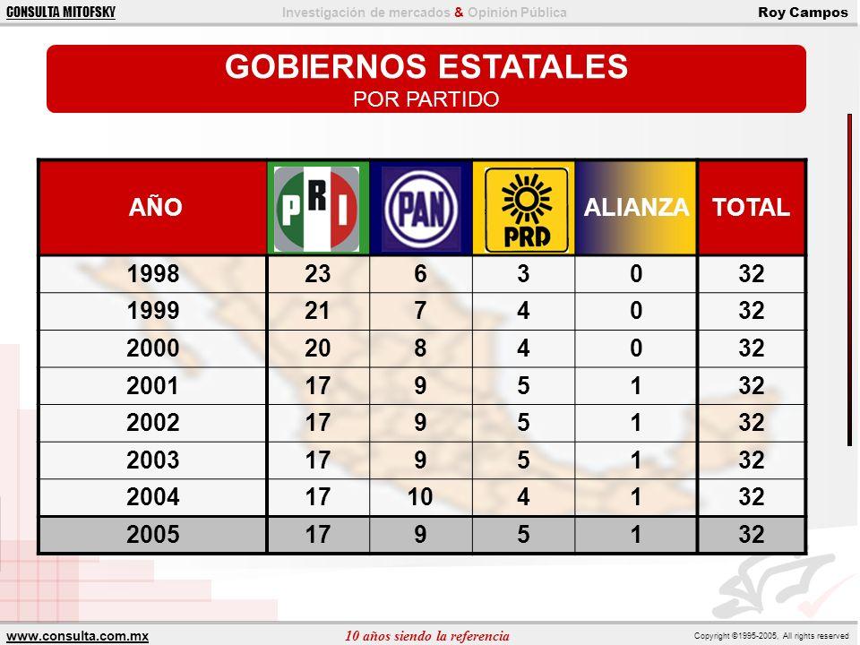 GOBIERNOS ESTATALES AÑO ALIANZA TOTAL 1998 23 6 3 32 1999 21 7 4 2000
