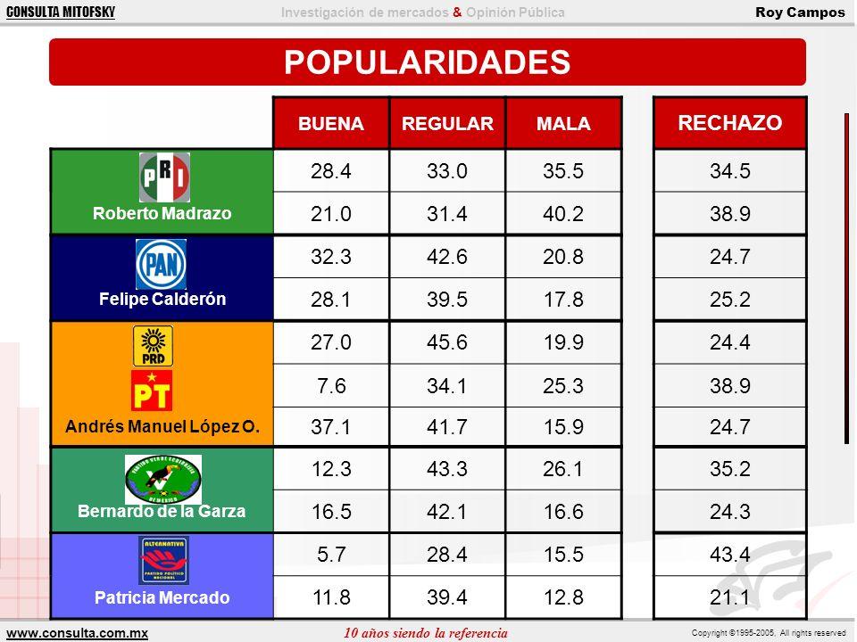 POPULARIDADES RECHAZO 28.4 33.0 35.5 34.5 21.0 31.4 40.2 38.9 32.3