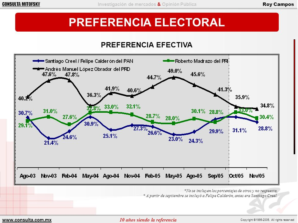 PREFERENCIA ELECTORAL