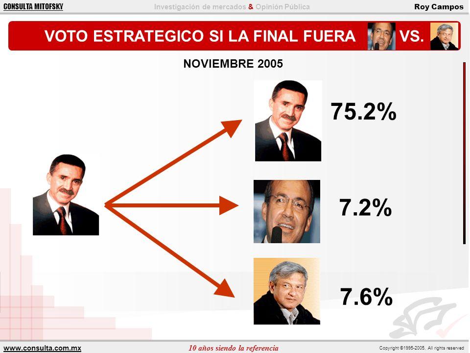 VOTO ESTRATEGICO SI LA FINAL FUERA VS.