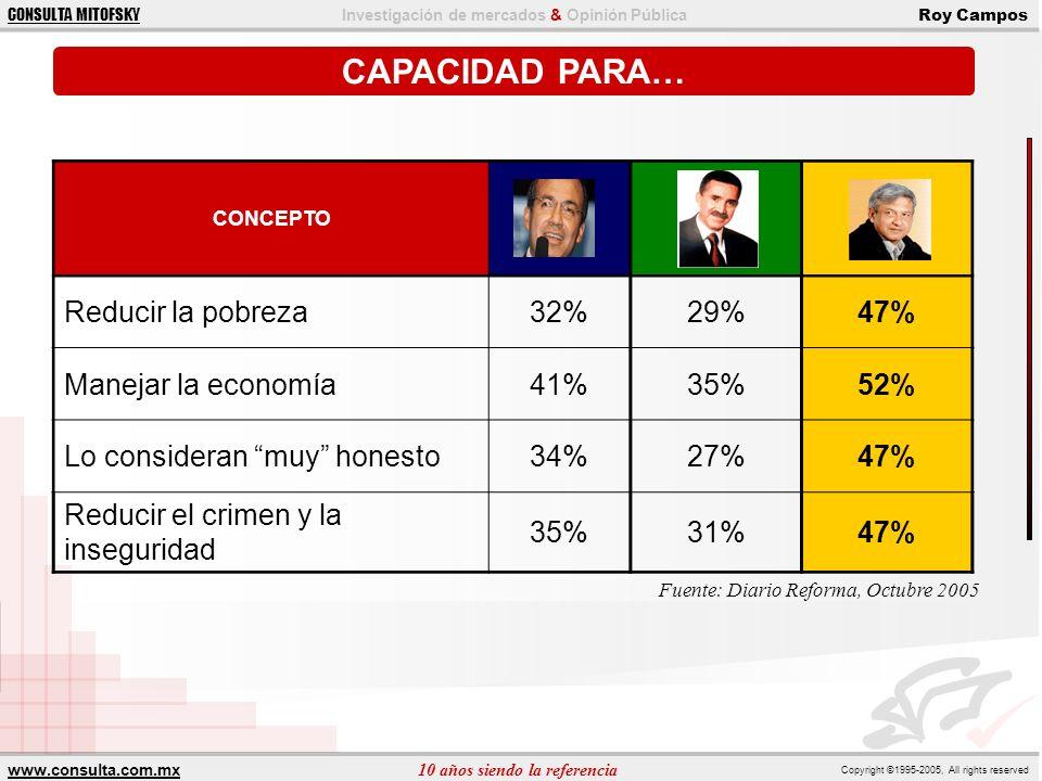 CAPACIDAD PARA… Reducir la pobreza 32% 29% 47% Manejar la economía 41%
