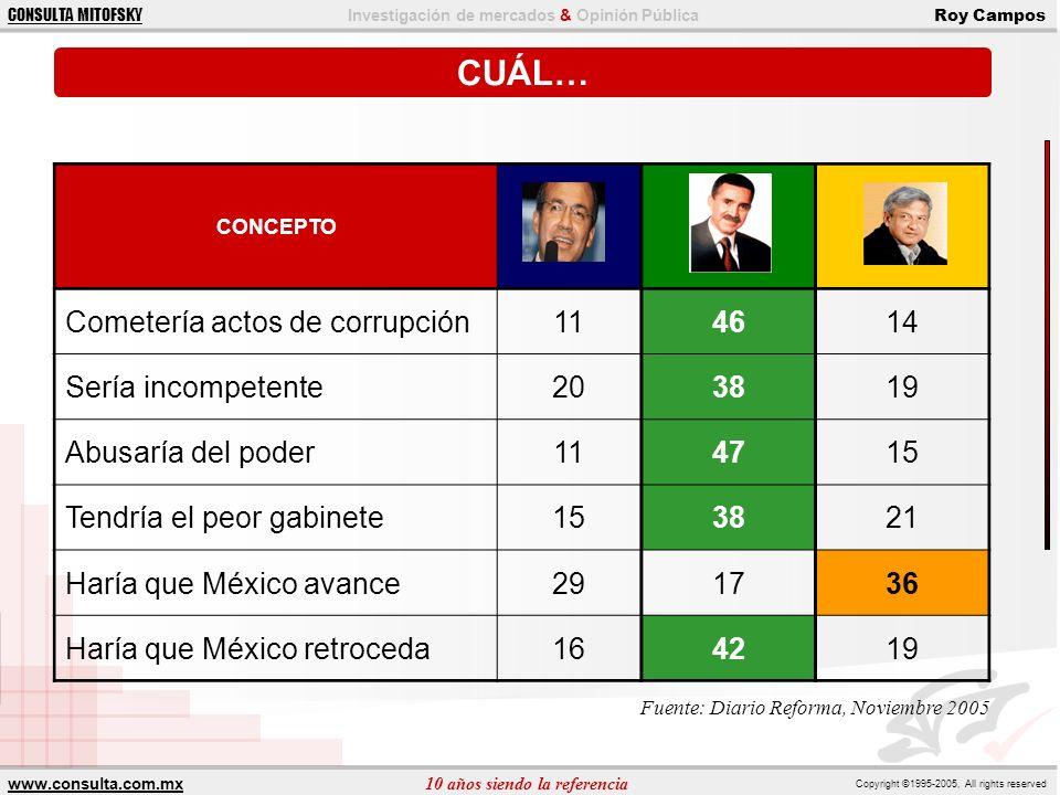 CUÁL… Cometería actos de corrupción 11 46 14 Sería incompetente 20 38