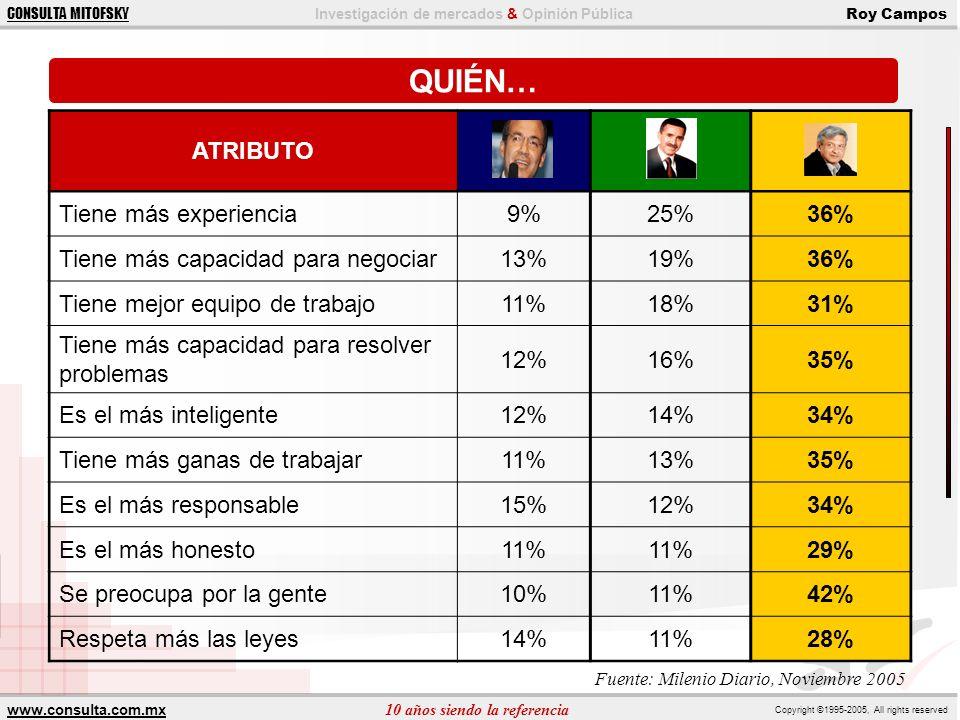 QUIÉN… ATRIBUTO Tiene más experiencia 9% 25% 36%