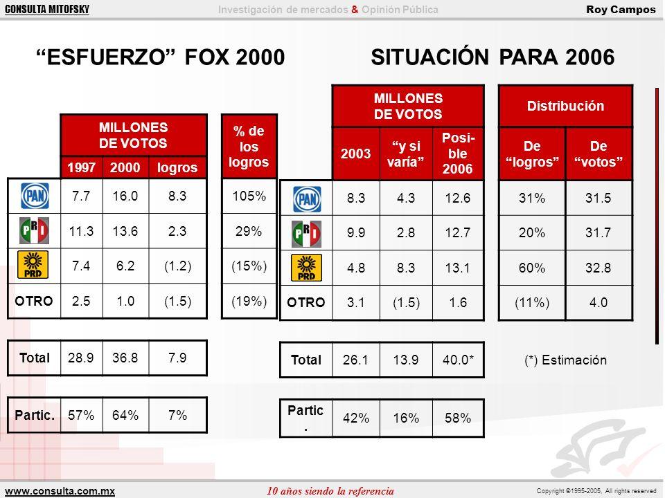 ESFUERZO FOX 2000 SITUACIÓN PARA 2006 MILLONES DE VOTOS Distribución