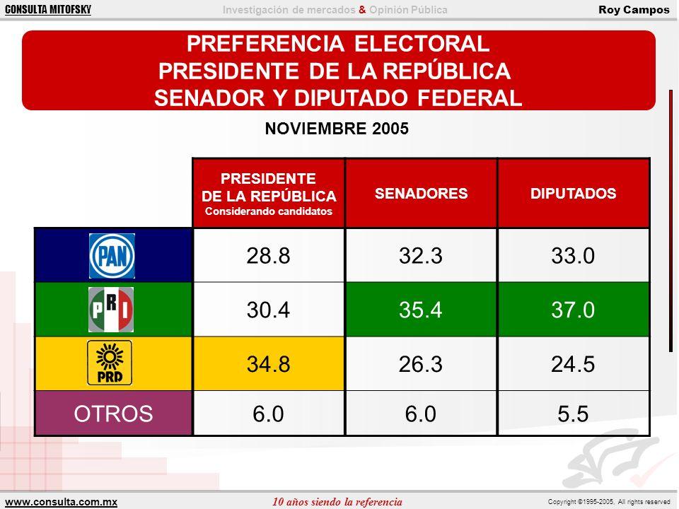 PREFERENCIA ELECTORAL PRESIDENTE DE LA REPÚBLICA