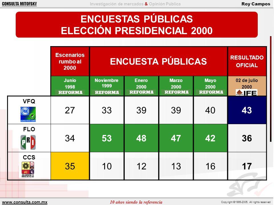ELECCIÓN PRESIDENCIAL 2000