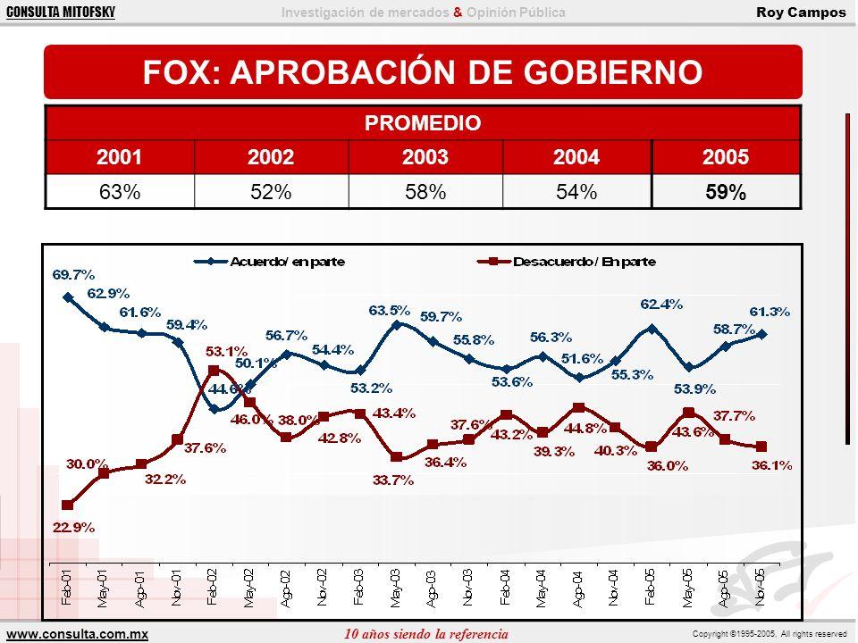FOX: APROBACIÓN DE GOBIERNO