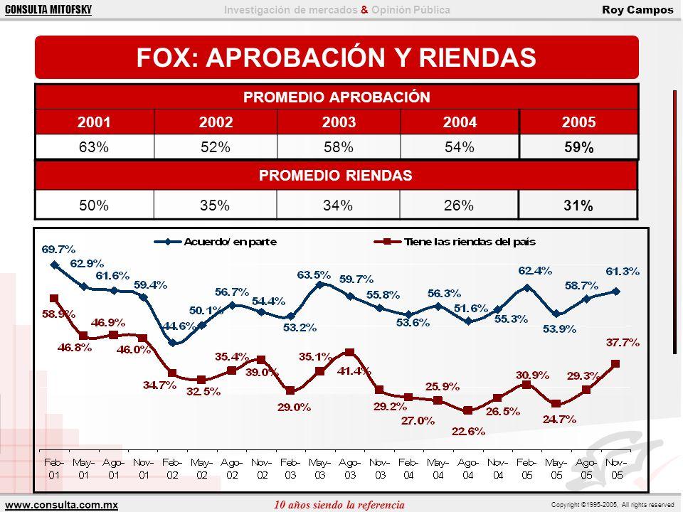 FOX: APROBACIÓN Y RIENDAS