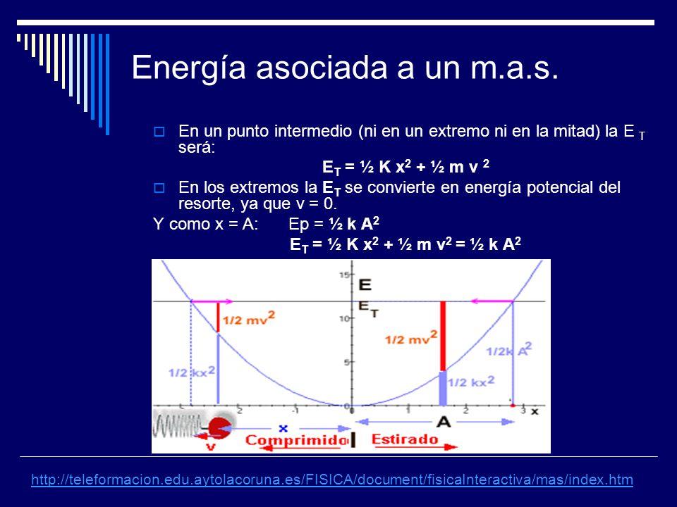 Energía asociada a un m.a.s.