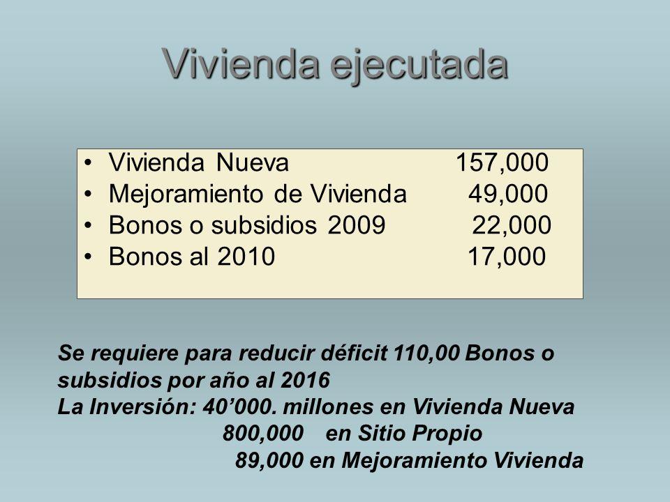 Vivienda ejecutada Vivienda Nueva 157,000