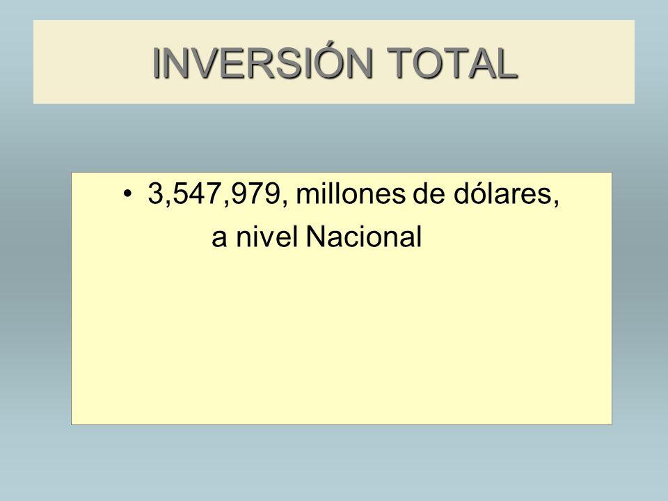 INVERSIÓN TOTAL 3,547,979, millones de dólares, a nivel Nacional