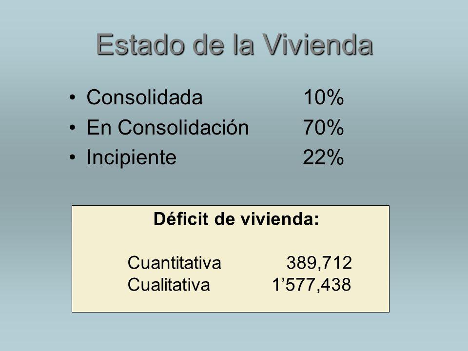 Estado de la Vivienda Consolidada 10% En Consolidación 70%
