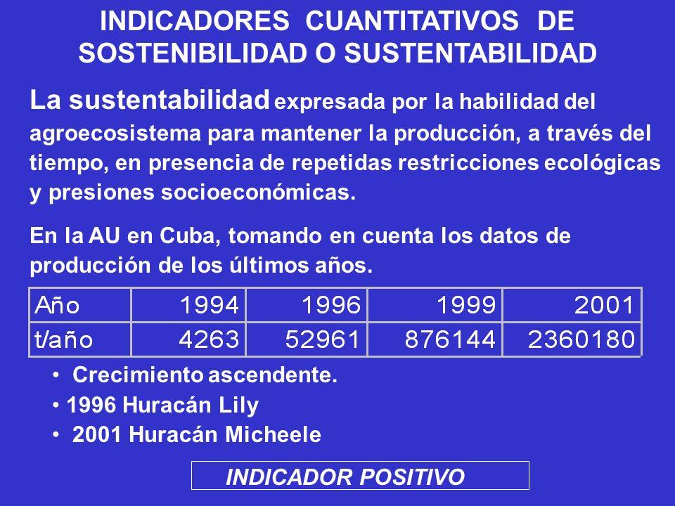 INDICADORES CUANTITATIVOS DE SOSTENIBILIDAD O SUSTENTABILIDAD