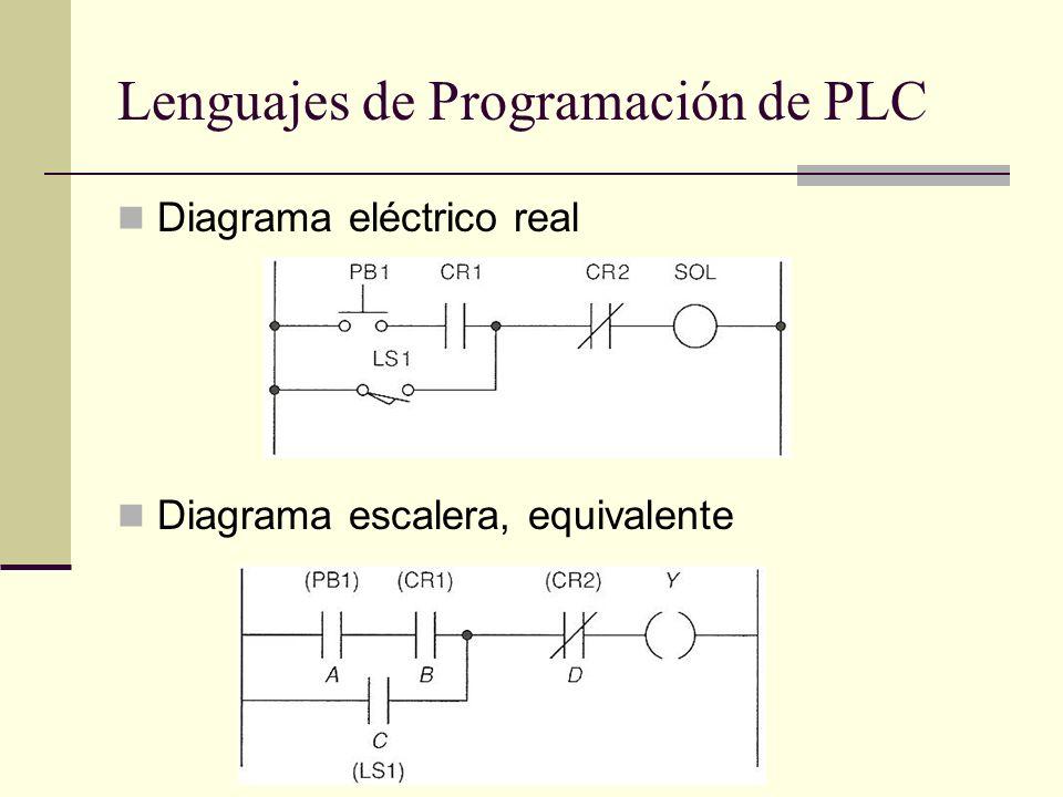 Lenguajes de Programación de PLC
