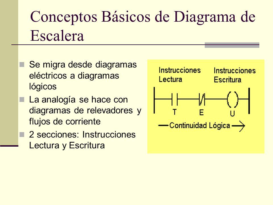 Conceptos Básicos de Diagrama de Escalera