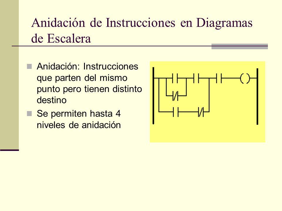 Anidación de Instrucciones en Diagramas de Escalera