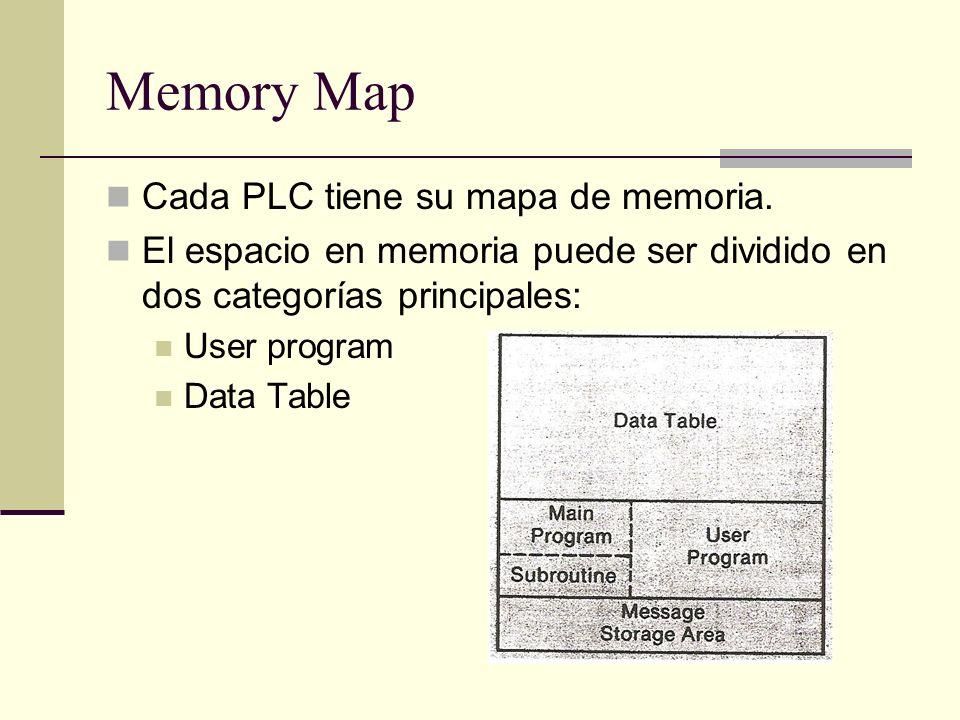 Memory Map Cada PLC tiene su mapa de memoria.