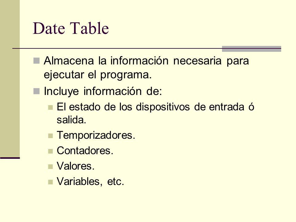 Date Table Almacena la información necesaria para ejecutar el programa. Incluye información de: El estado de los dispositivos de entrada ó salida.