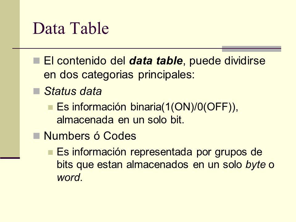 Data TableEl contenido del data table, puede dividirse en dos categorias principales: Status data.