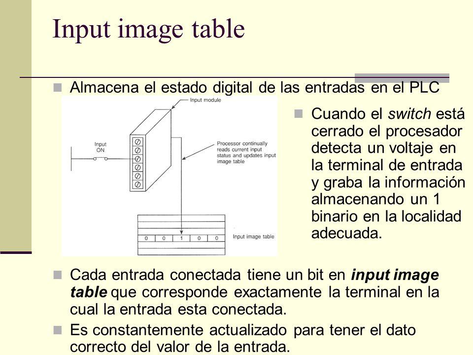 Input image table Almacena el estado digital de las entradas en el PLC