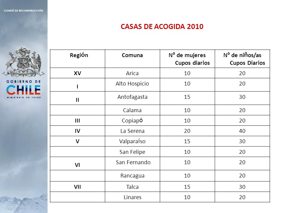 Nº de mujeres Cupos diarios Nº de niños/as Cupos Diarios