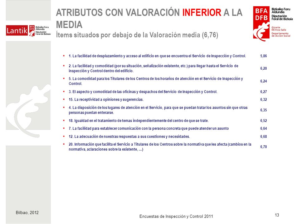 ATRIBUTOS CON VALORACIÓN INFERIOR A LA MEDIA