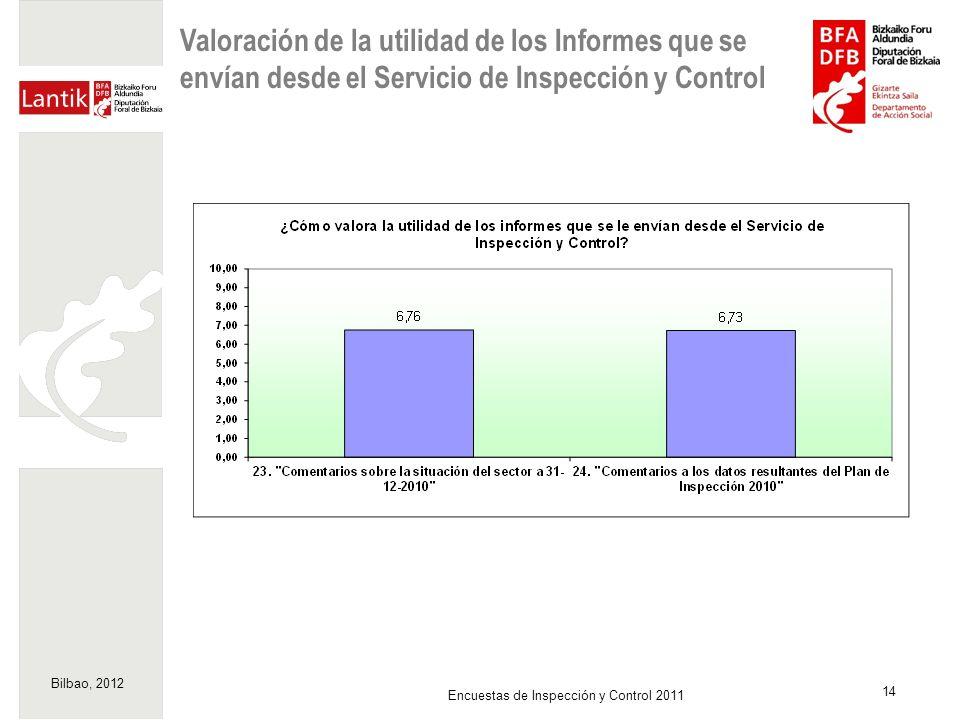 Valoración de la utilidad de los Informes que se envían desde el Servicio de Inspección y Control