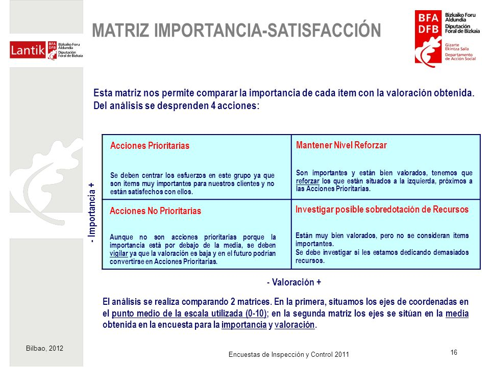 MATRIZ IMPORTANCIA-SATISFACCIÓN