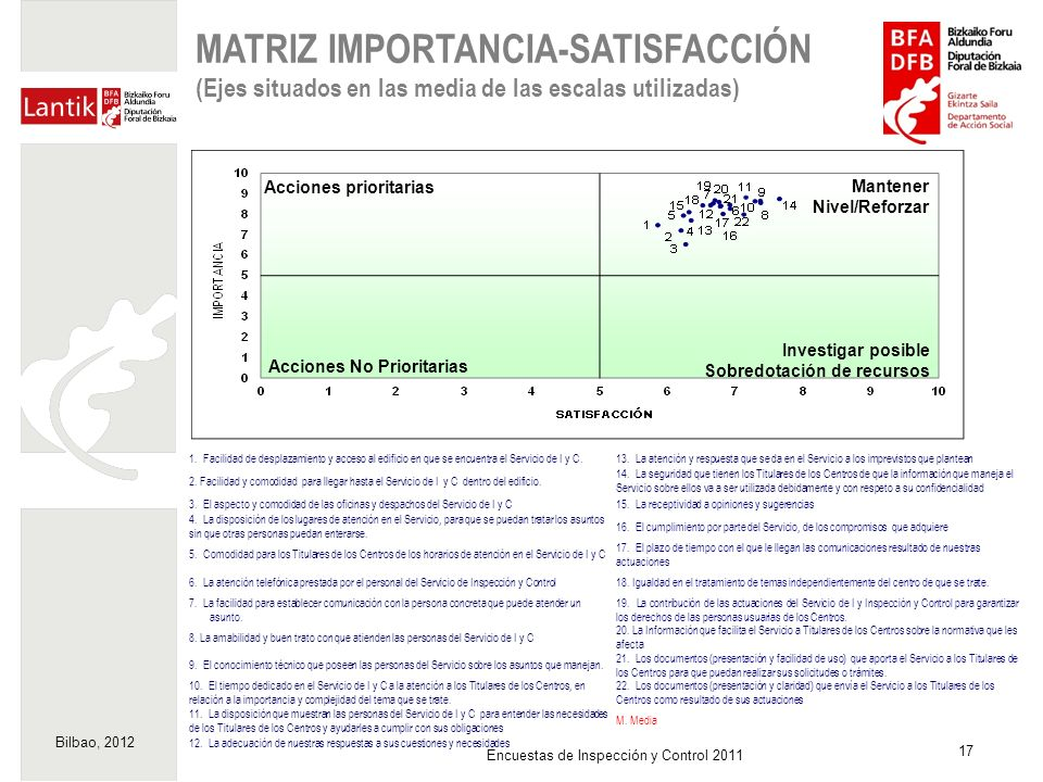 MATRIZ IMPORTANCIA-SATISFACCIÓN (Ejes situados en las media de las escalas utilizadas)