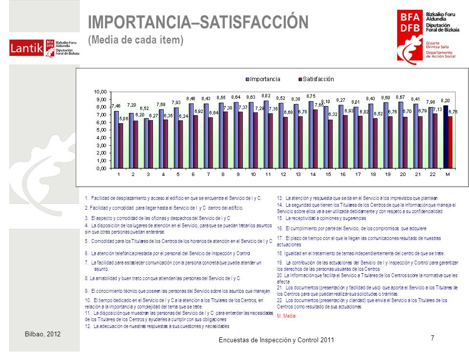 IMPORTANCIA–SATISFACCIÓN (Media de cada ítem)