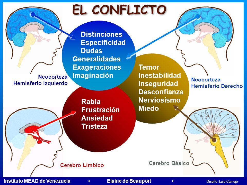 EL CONFLICTO Distinciones Especificidad Dudas Generalidades