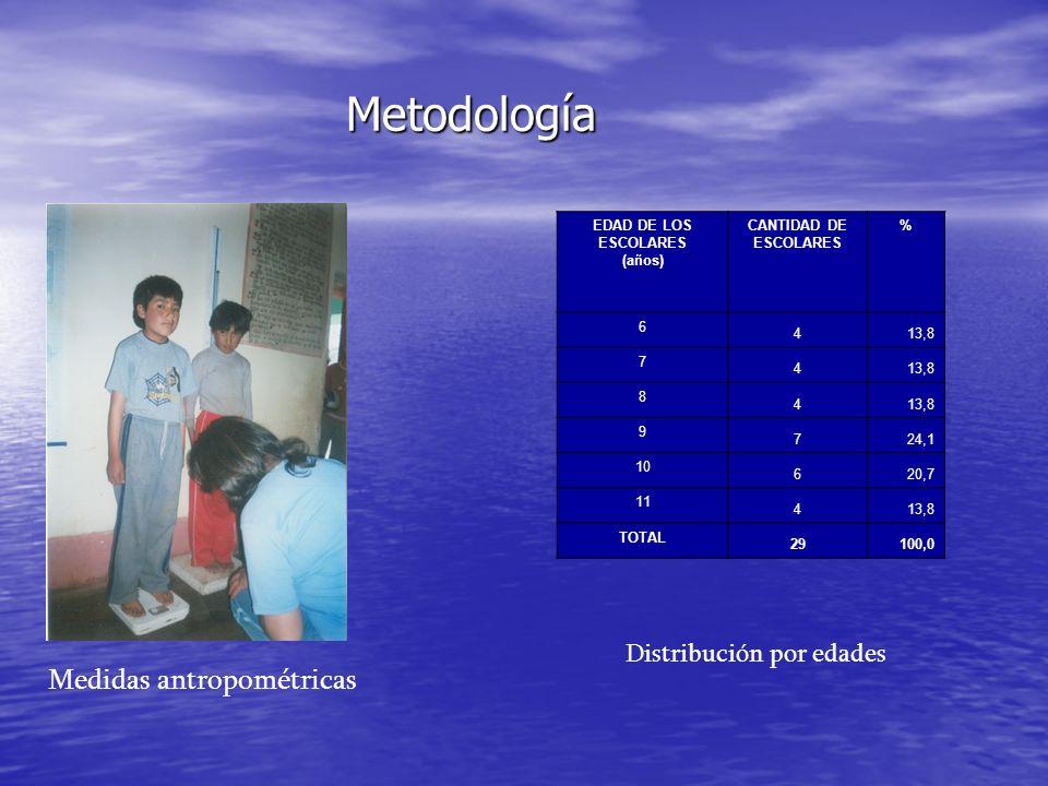 Metodología Medidas antropométricas Distribución por edades