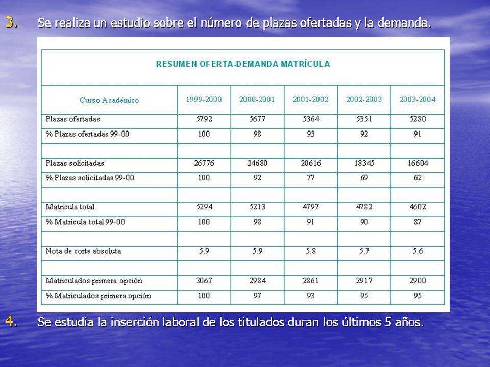 Se realiza un estudio sobre el número de plazas ofertadas y la demanda.