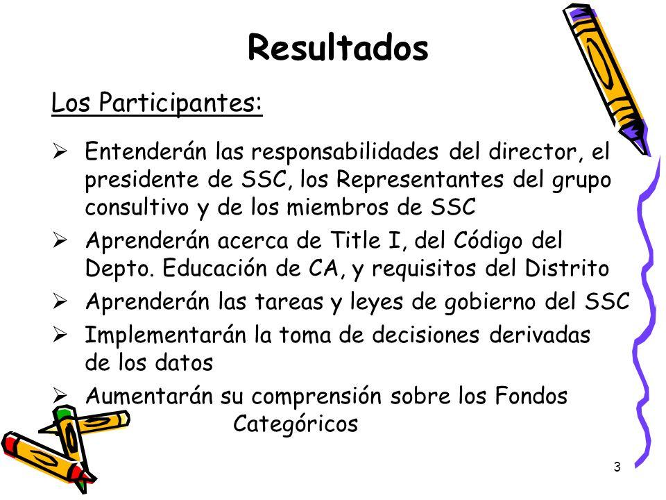 Resultados Los Participantes: