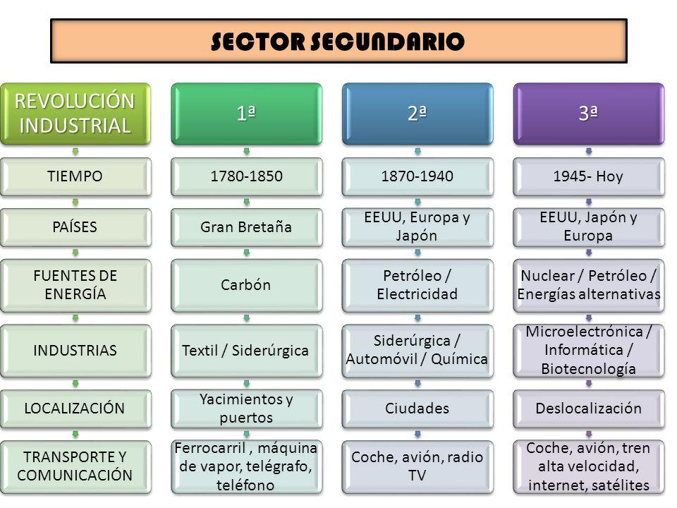 SECTOR SECUNDARIO REVOLUCIÓN INDUSTRIAL 1ª 2ª 3ª TIEMPO PAÍSES