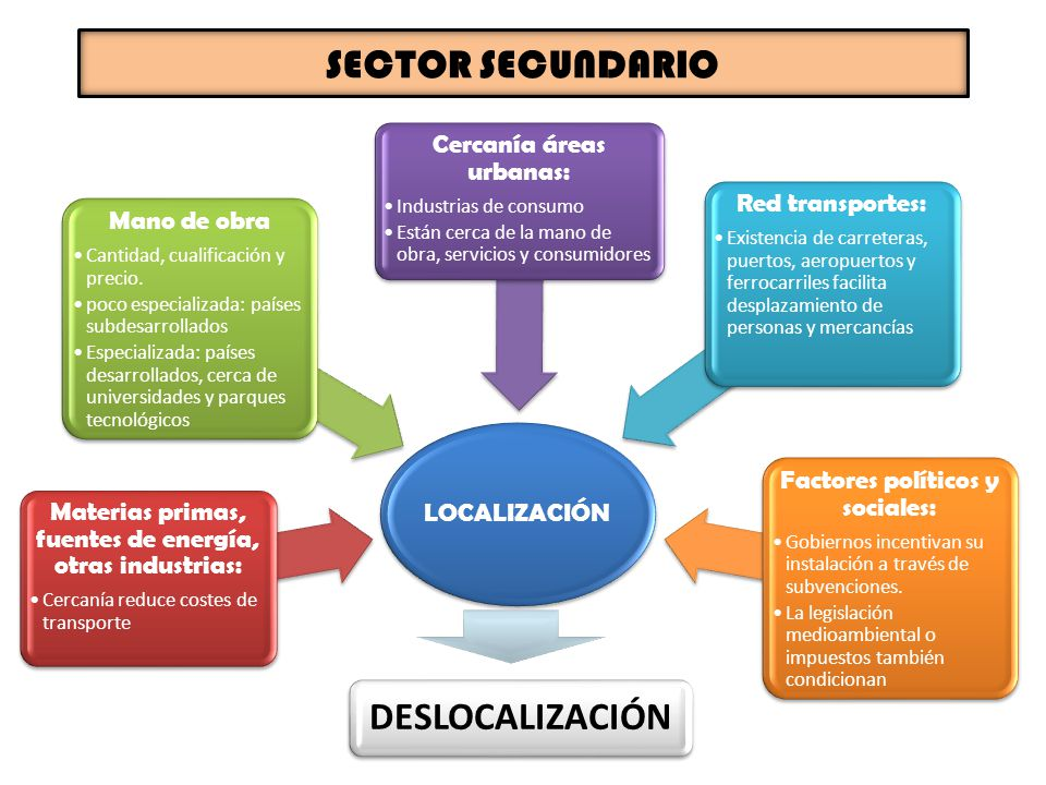 SECTOR SECUNDARIO DESLOCALIZACIÓN Cercanía áreas urbanas: