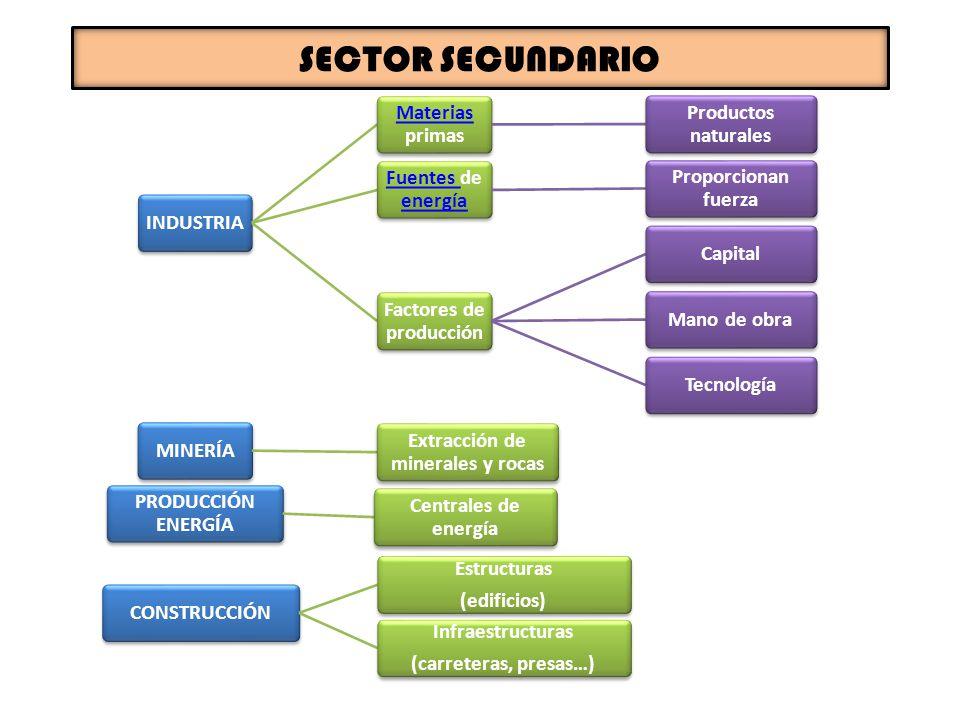 Factores de producción Extracción de minerales y rocas
