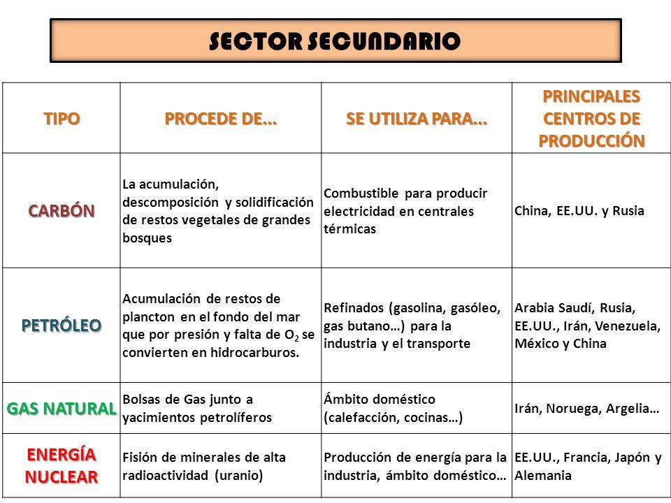 PRINCIPALES CENTROS DE PRODUCCIÓN