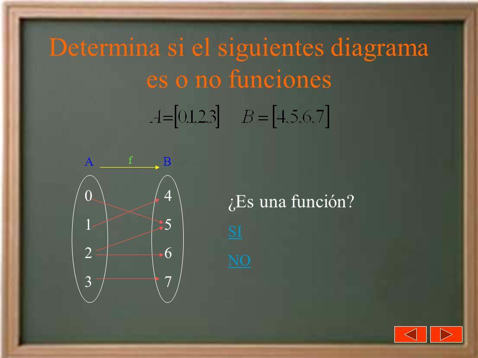 Determina si el siguientes diagrama es o no funciones