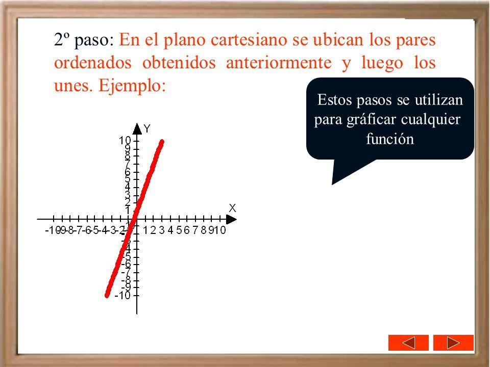 2º paso: En el plano cartesiano se ubican los pares ordenados obtenidos anteriormente y luego los unes. Ejemplo: