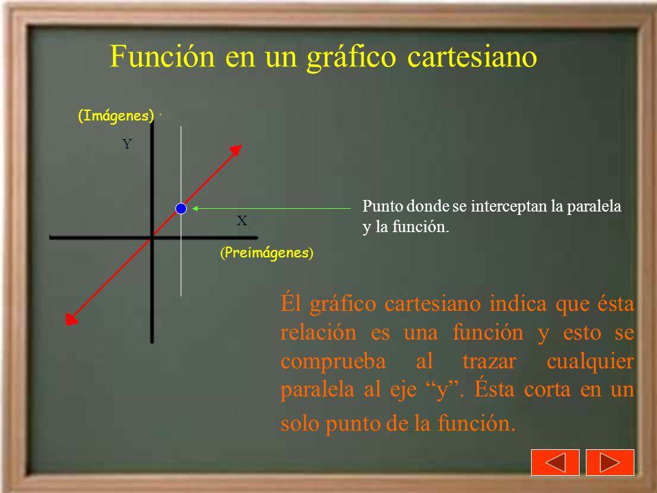 Función en un gráfico cartesiano