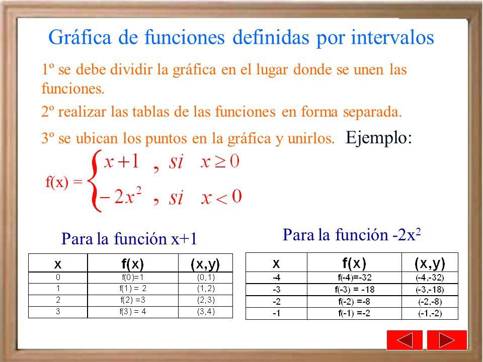 Gráfica de funciones definidas por intervalos