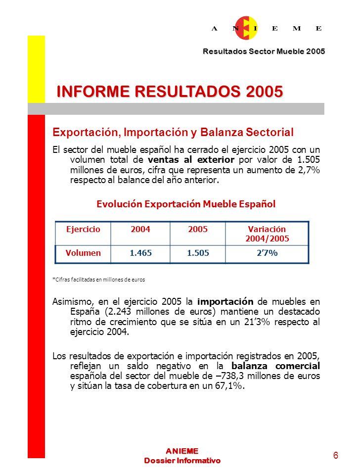 Evolución Exportación Mueble Español