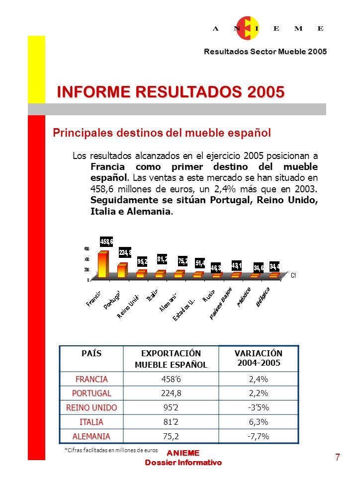 INFORME RESULTADOS 2005 Principales destinos del mueble español