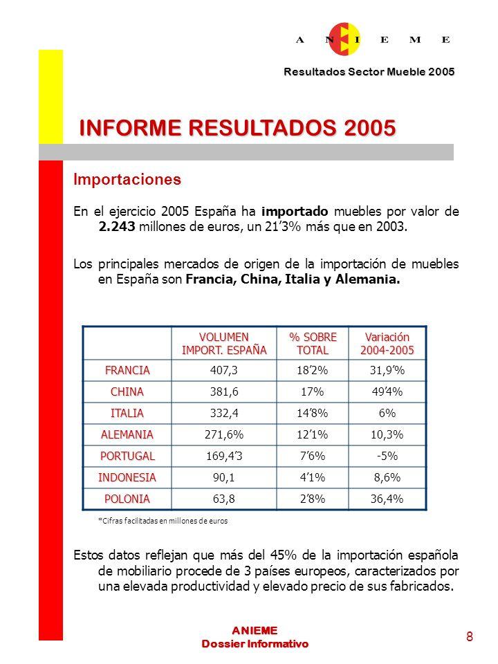 INFORME RESULTADOS 2005 Importaciones