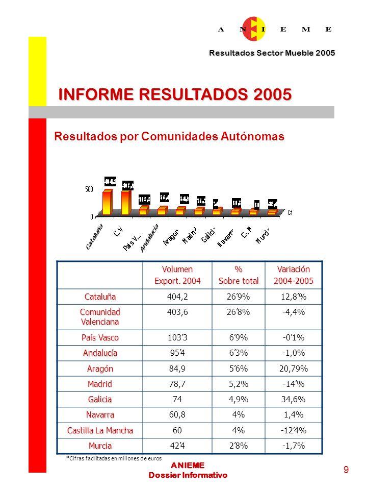 INFORME RESULTADOS 2005 Resultados por Comunidades Autónomas 9 Volumen