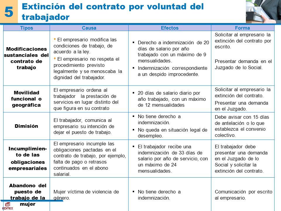 Extincion Del Contrato De Servicio Domestico Modificaci