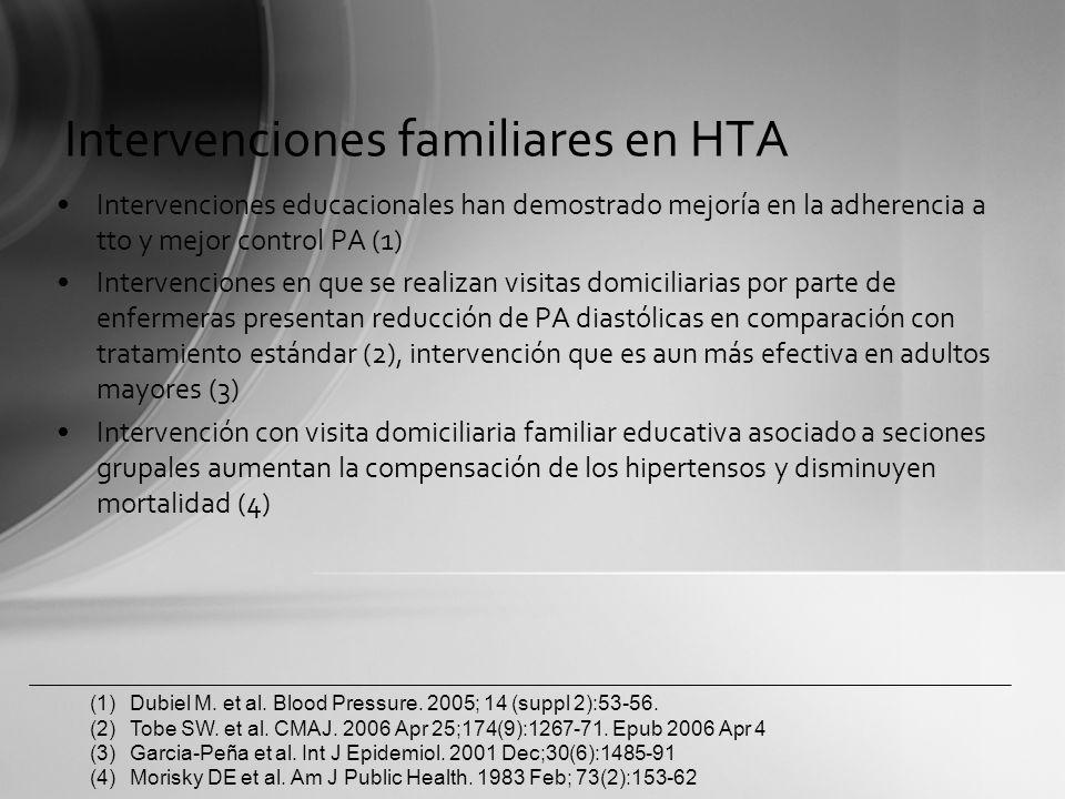 Intervenciones familiares en HTA