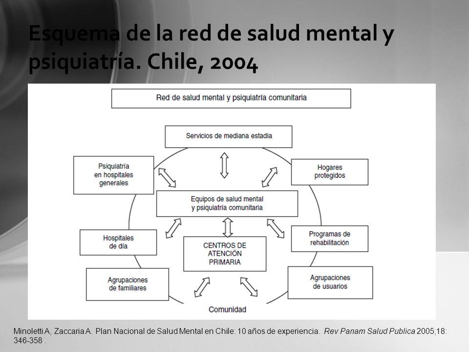 Esquema de la red de salud mental y psiquiatría. Chile, 2004