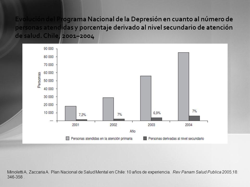 Evolución del Programa Nacional de la Depresión en cuanto al número de personas atendidas y porcentaje derivado al nivel secundario de atención de salud. Chile, 2001–2004